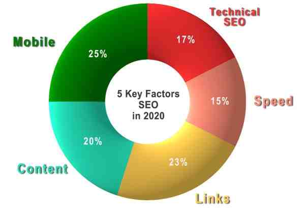 Which Del Mar SEO Company is best?